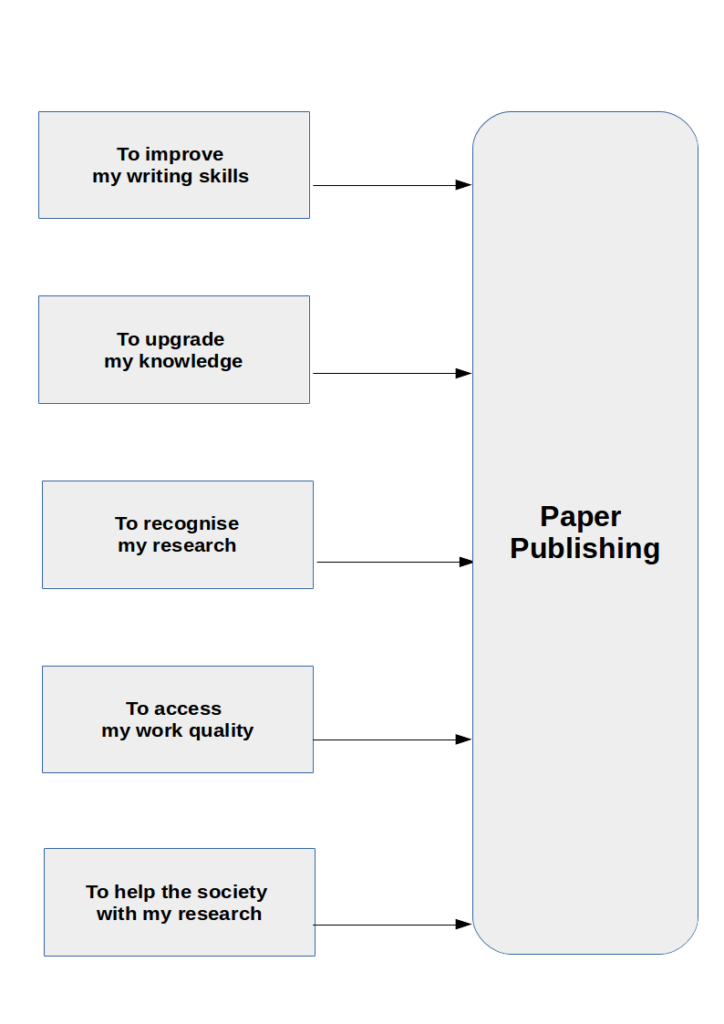 Benefits of paper publishing